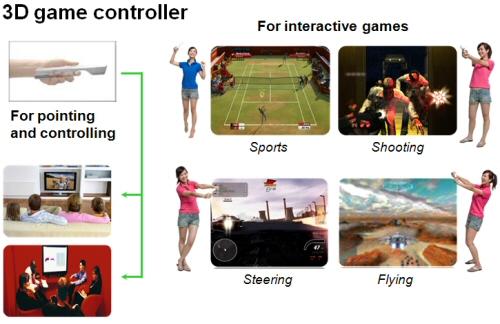 Acer Revo controller