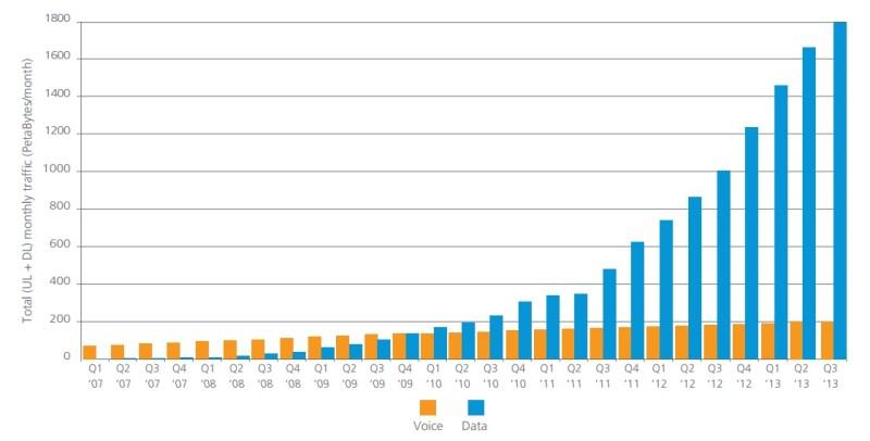 trafico de voz y datos en movilidad - banda ancha móvil