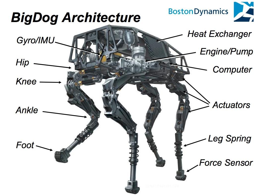 BigDog boston dynamics