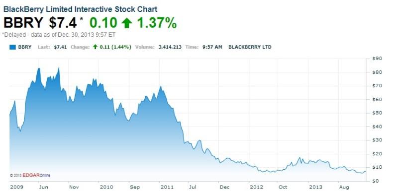 BlackBerry valor compañía