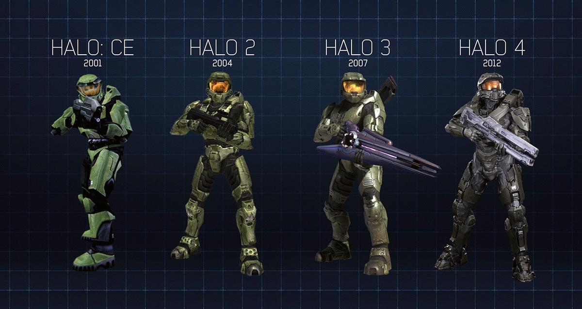 Halo Evolution