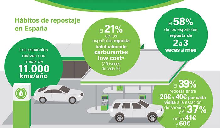 Hábitos de repostaje en España - BP