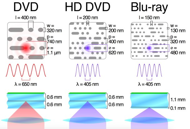 dvd-vs-blu-ray