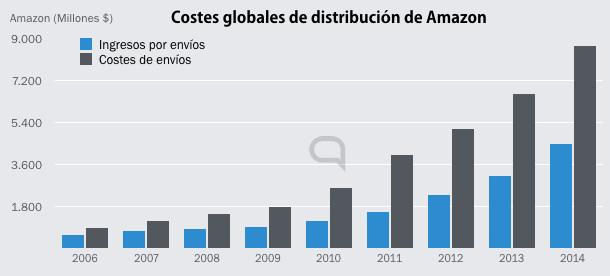 Los ingresos por distribuir productos de terceros, frente a los costes de los envíos para Amazon.