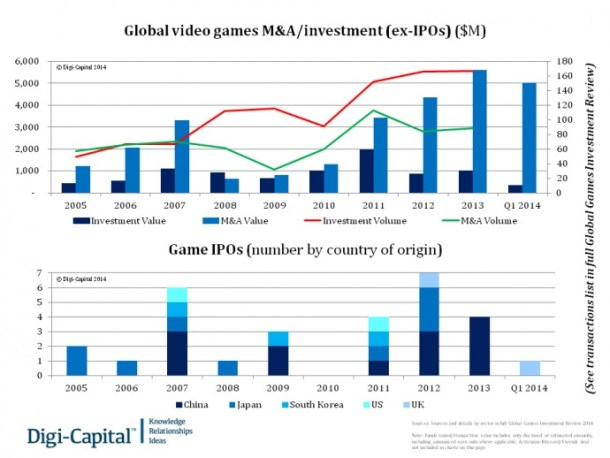 Global Games Investment Review 2014 Q1 Update de Digi-Capital