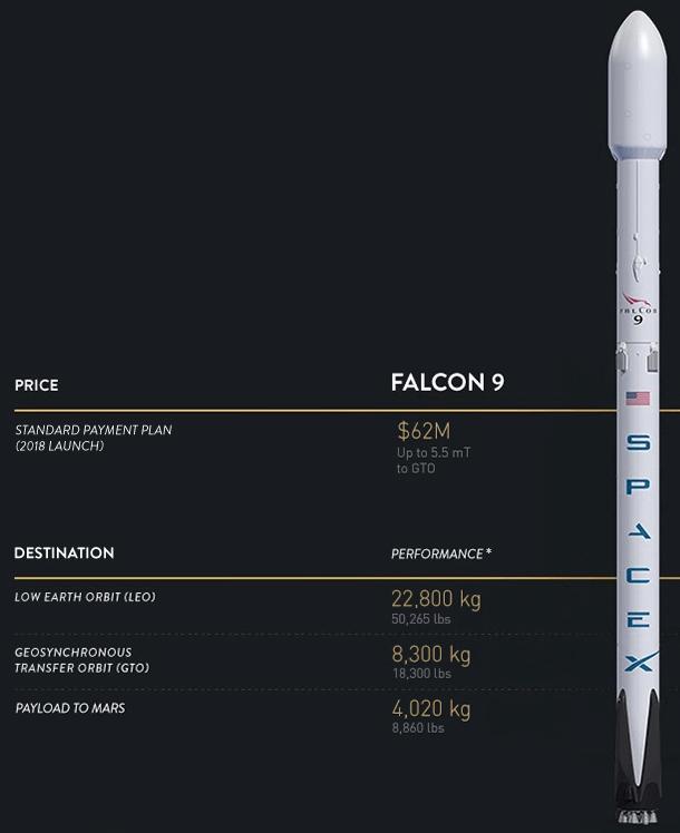 Falcon 9 / Space X