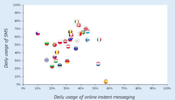 eurobarometro uso 4