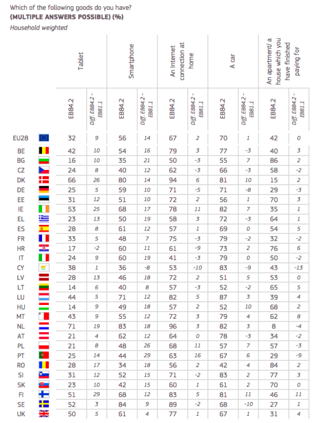 eurobarometro uso 8